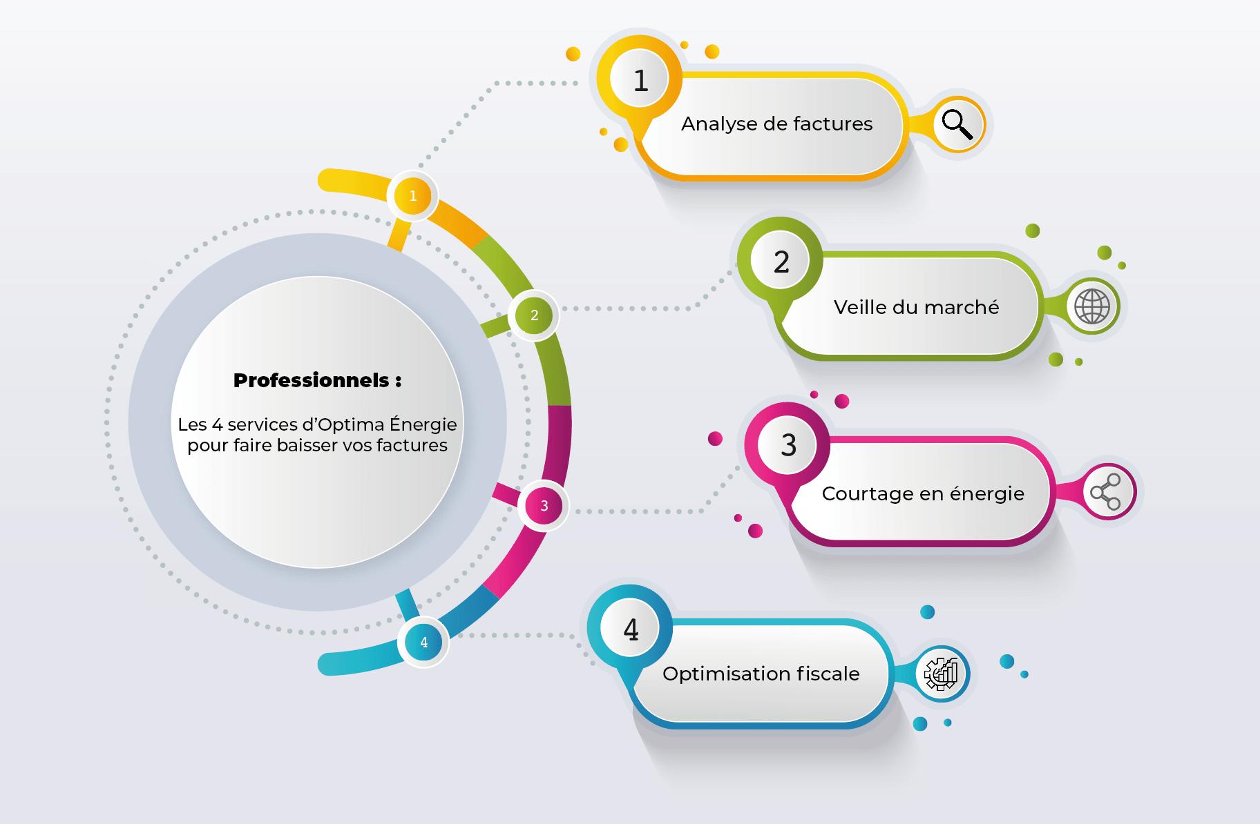 Découvrez dans cette infographie les 4 services d'Optima Energie pour faire baisser vos factures